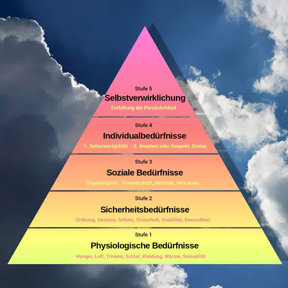 Maslowsche-Pyramide
